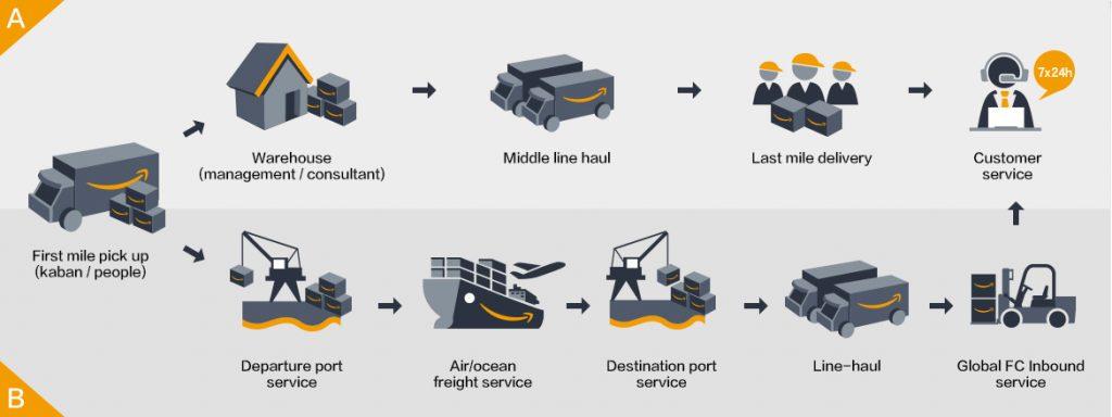 Logistics Data