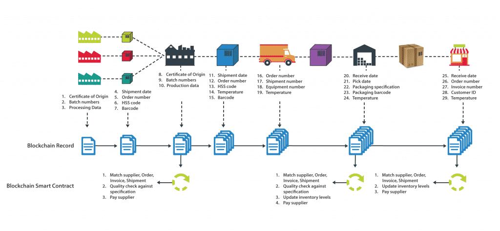 Blockchain in Supply Chain scheme