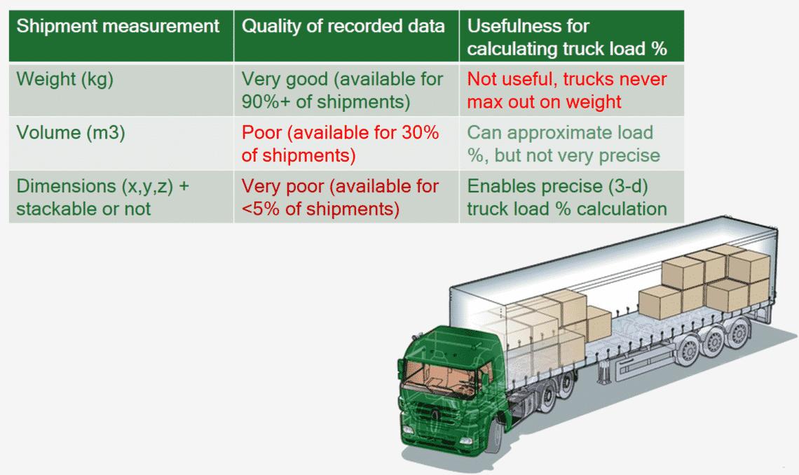 predictive optimization in logistics