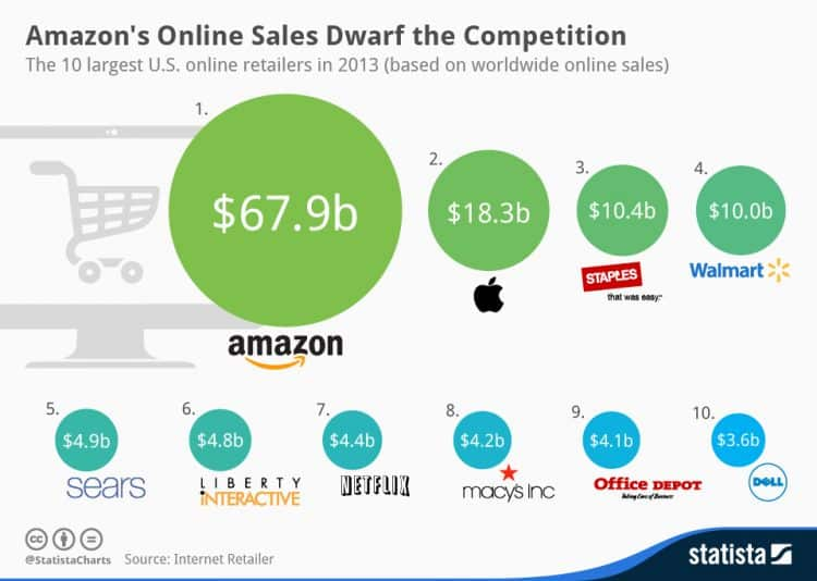 Amazon Online Sales 2013